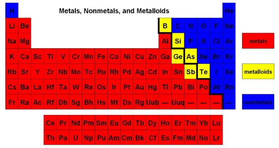 Atomic structure wghs junior science where are the metals found on the periodic table x where are the non metals found on the periodic table x where are the metalloids found on the periodic urtaz Images